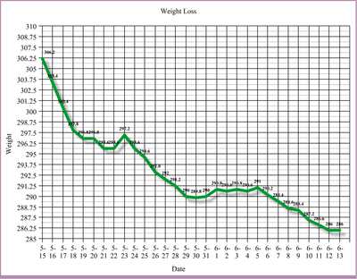 Each time you update your own personal statistics weight loss graph keeps up to date with current weekly goals also protein diet plan for women lose examples of high rh  azonaws