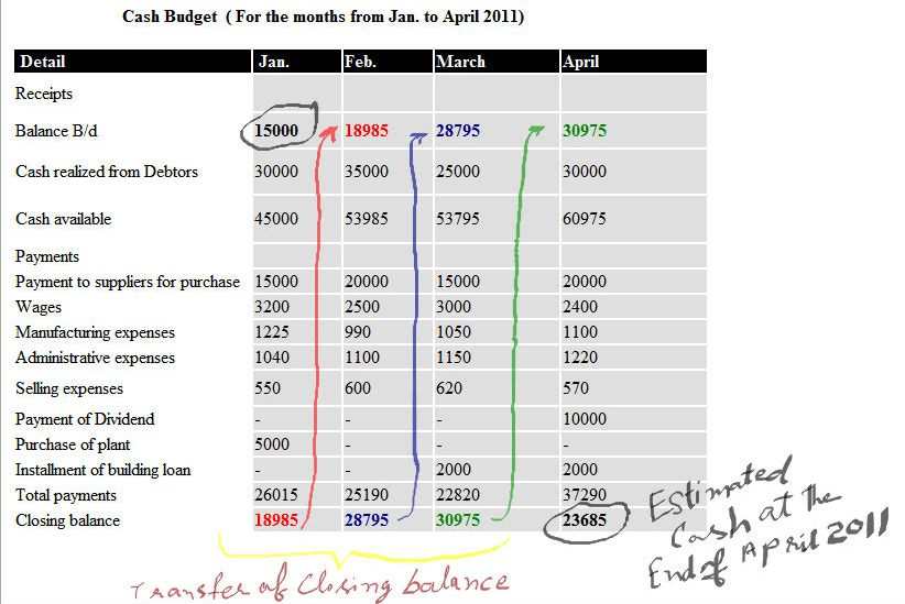 Cash Budget Example | Accounting Education