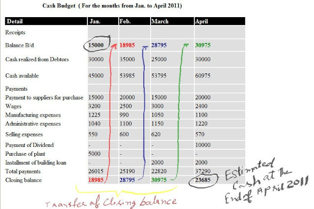 Cash Budget Example | Accounting Education