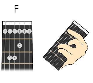 Hướng dẫn cách bấm hợp âm cơ bản của guitar