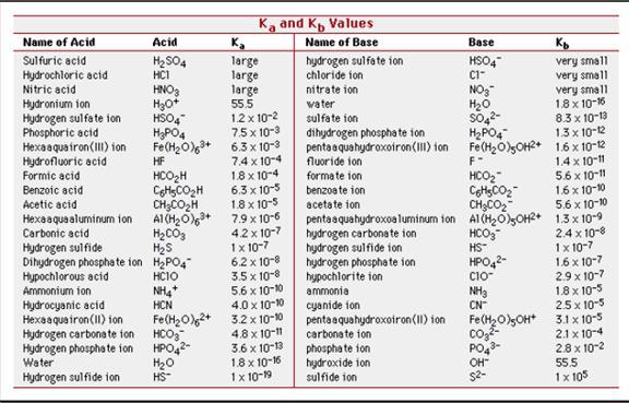 Weak strong acids and bases also acid base tasis ib chemistry rh chem tasisspot