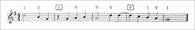 penyusunan-melodi-4