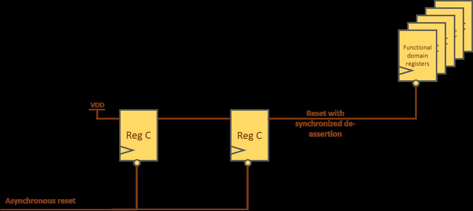 Vlsi N Eda Analog Integrated Circuits And Digital Quora Figure 1 Reset Synchronizer