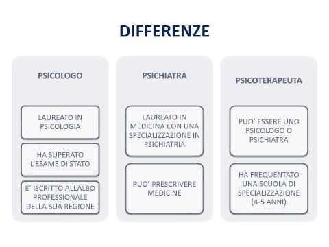 differenza tra psicologa e psicoterapeuta