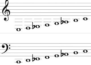 Harmonic minor scale theory