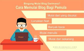 Coba lakukan Cara Memulai Blog Untuk Pemula