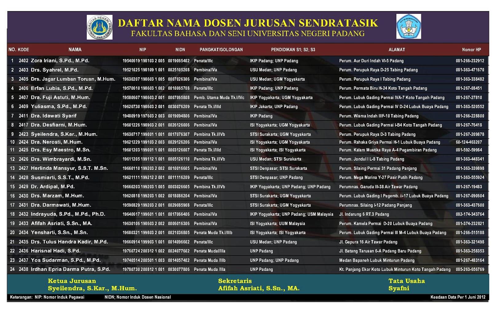 Profil Dosen Tetap Jurusan Sendratasik Fbs Unp Infosimbahmarijo