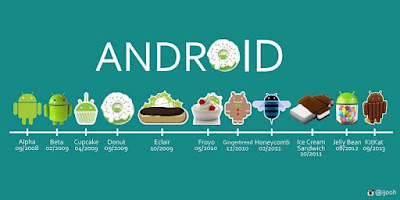 Operating Sistem di Android