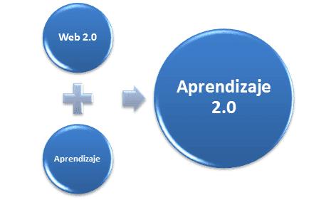 web 2.0 y aprendizaje
