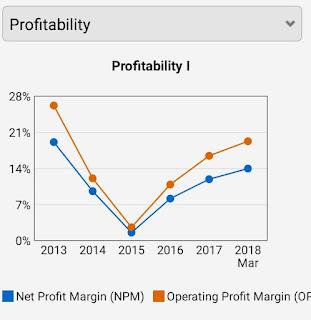Analisa harga wajar saham BNGA