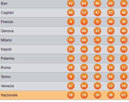10 E Lotto Verifica Vincite Numero Oro Tagliata Di Tonno Con