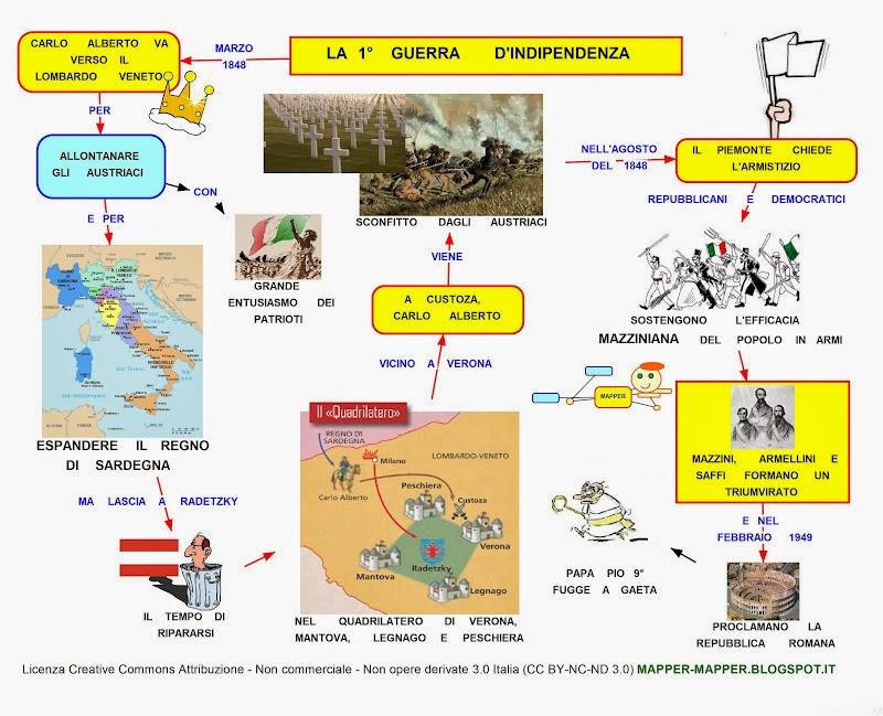Mappa Concettuale Prima Guerra Dindipendenza Scuolissimacom