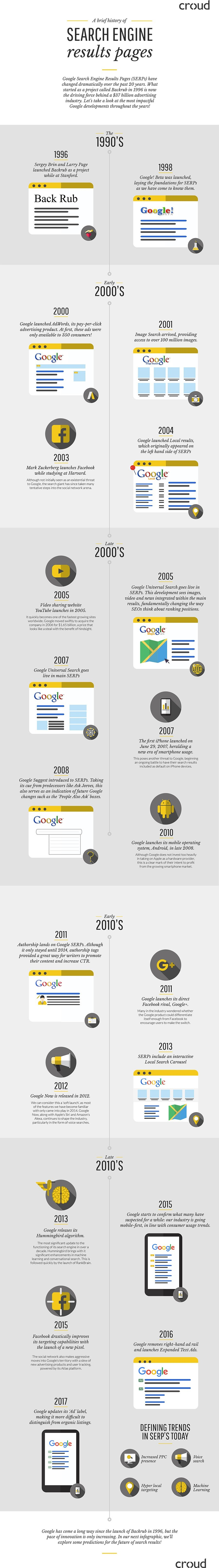 A Brief History of Search Engine Result Pages - #infographic
