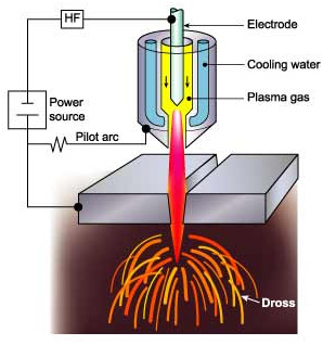Hình ảnh cắt Plasma