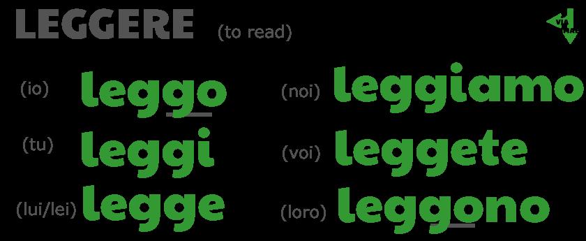 LEGGERE present tense conjugations: leggo, leggi, legge, leggiamo, leggete, leggono by ab for viaoptimae.com