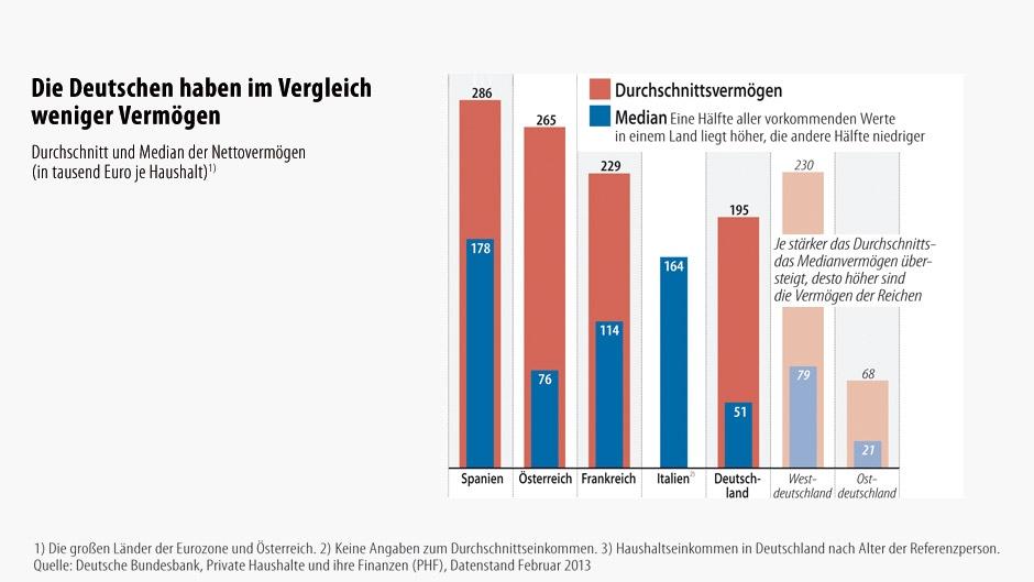 統計+経済学+趣味のブログ   Spanier ein Drittel reicher als Deutsche