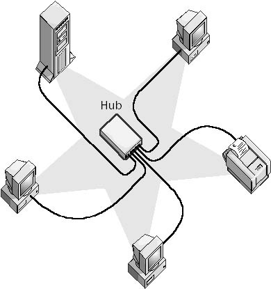 What is star network topology definition sciox Image collections
