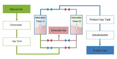 skema filtrasi gas