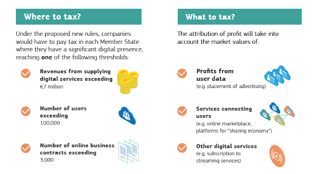 Proposal 1: A common reform of the EU's corporate tax rules for digital activities