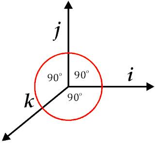 Dalam pembahasan kali ini admin akan membahas perihal persobat semua vektor kompleks dengan jeni Persobat semua Vektor (Macam, Rumus, Sifat, dan Contoh Soal)