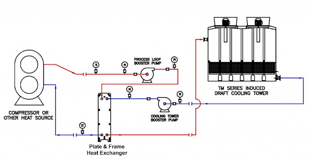 closed loop cooling system schematic with cooling tower