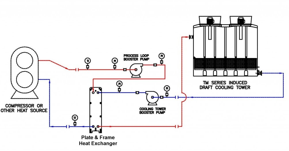 Cooling Water: Closed Cooling Water