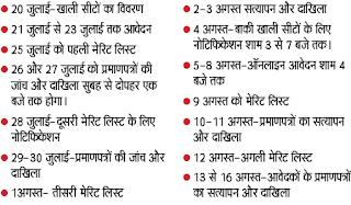 Delhi University latest news on seats, merit list notification, document check
