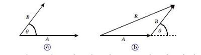 Cara Menggambar serta Menghitung Operasi Penjumlahan Resultan Vektor Secara Grafis dan Secara Analitis