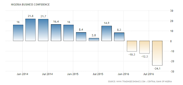 nigeria-business-confidence.png