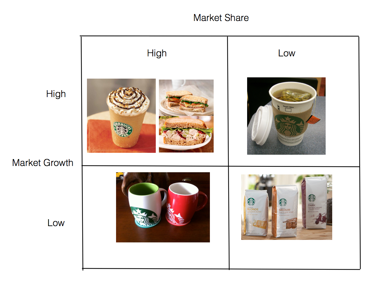 bcg matrix starbucks The bcg growth-share matrix - diagram and discussion of cash cows, stars, question marks, and dogs.