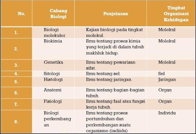 cabang-cabang biologi