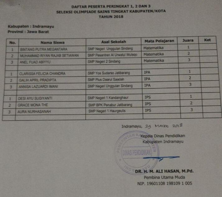 Pemenang Olimpiade Sains Nasional Tingkat SMP Kabupaten