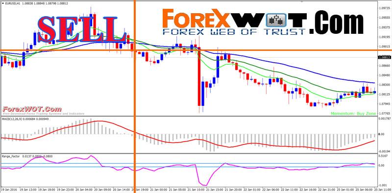 Range factor forex