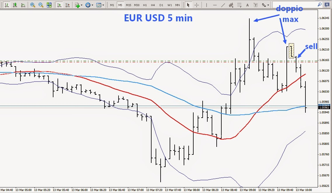 scalping euro dollaro