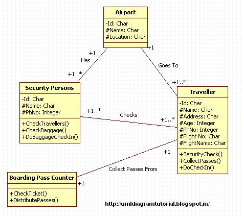 Unified Modeling Language: Airport Security And CheckIn ...