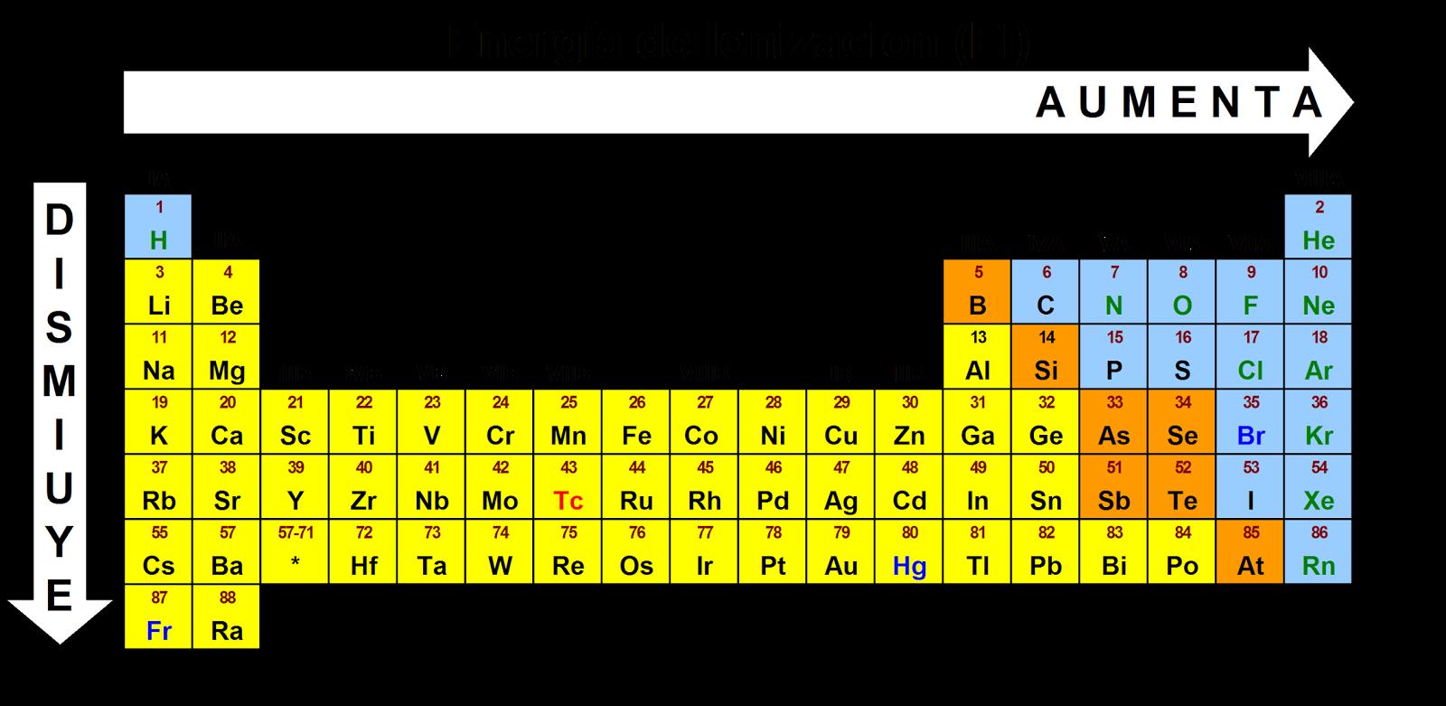 Bloque iv interpretas la tabla peridica 42 energa de ionizacin es decir cuanto mas se parezca a la de estructura completa estructura de gas noble mayor energa sera necesaria para arrancar un electrn urtaz Images
