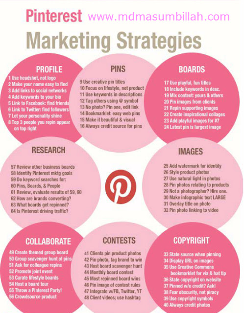 How to Work Pinterest Marketing