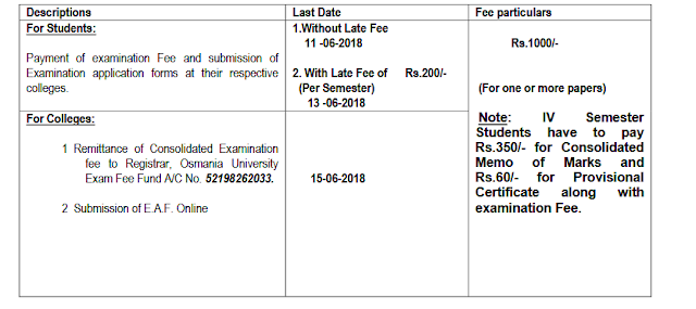 Osmania University M.Sc Exam Fee Notification 2018