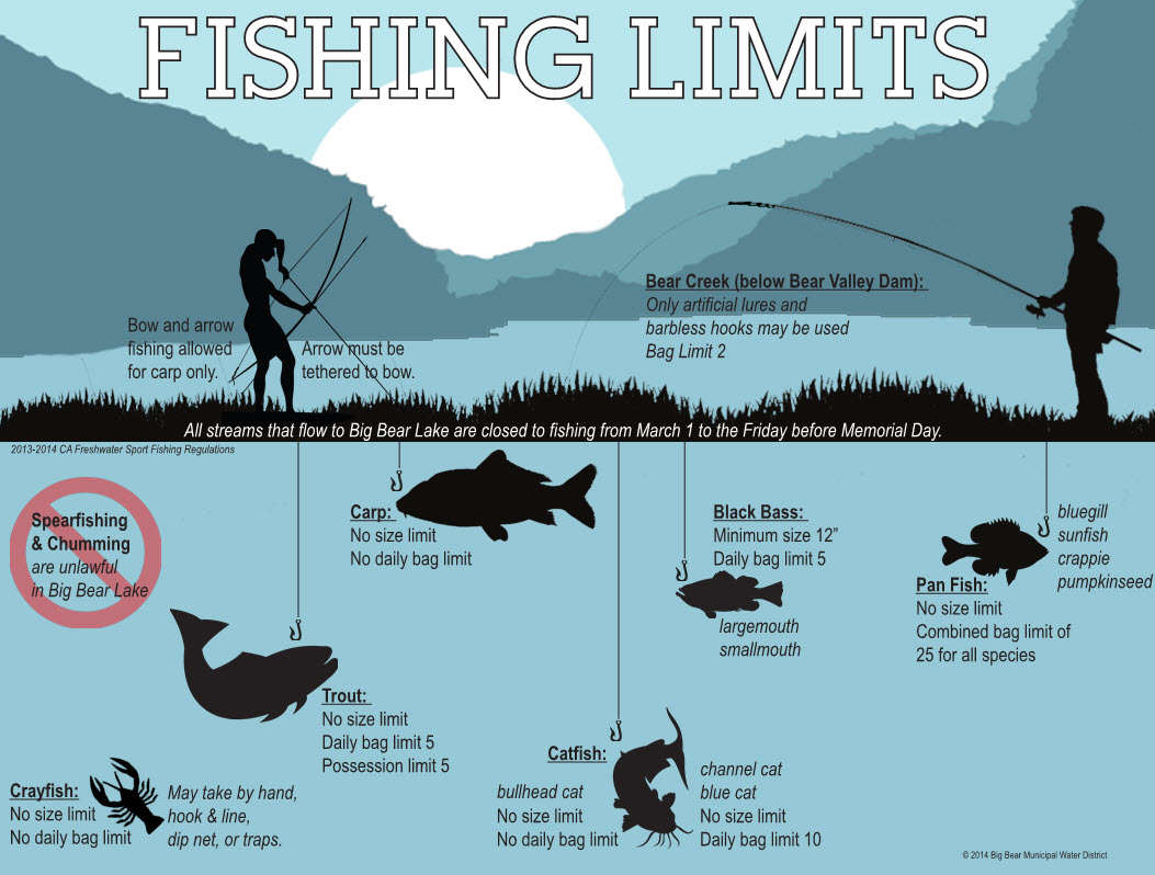 Fishing Limit