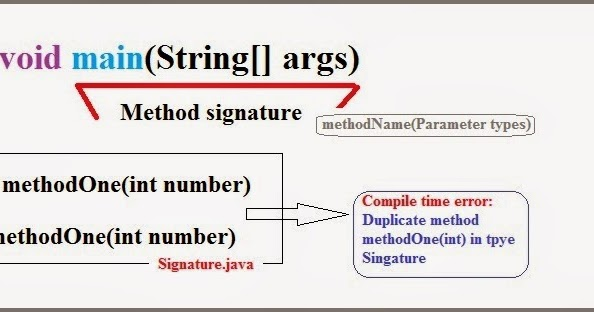 Method Signature   Java2bigdata
