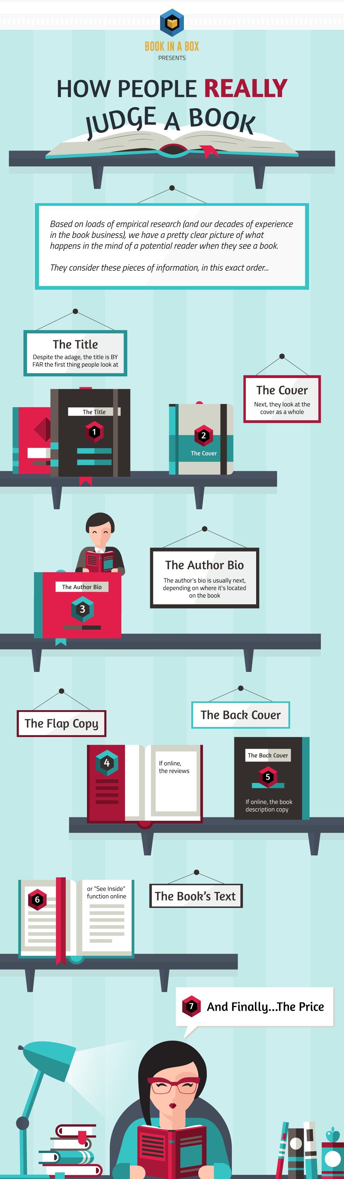 How People Really Judge a Book #Infographic