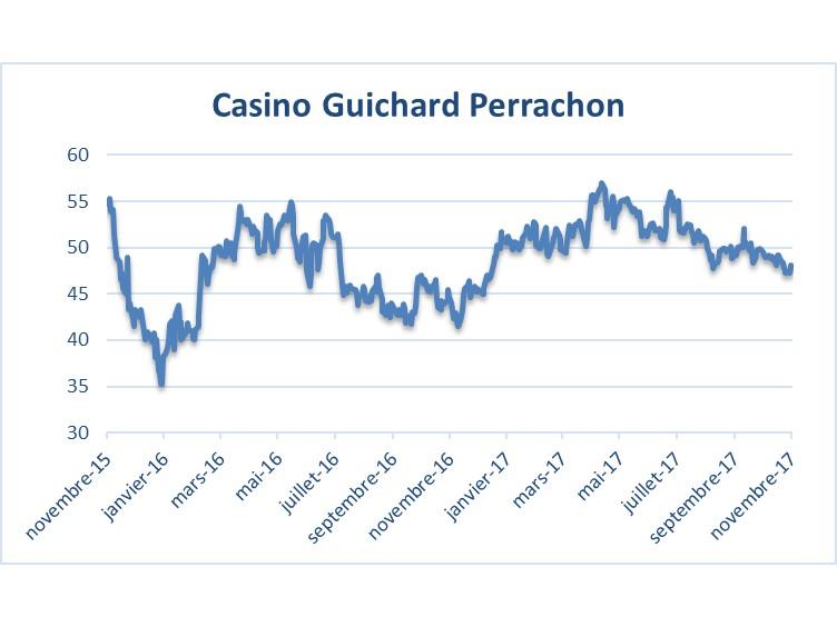 Casino guichard dividende 2017 mail casino drive