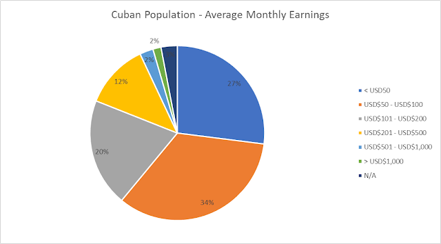 Cuban Average Monthly Earnings 2015
