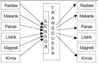 Jenis Sensor dan Transduser - KALIBRASI TRANSDUSER ALAT AKUSTIK KELAUTAN