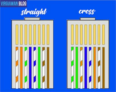 Urutan warna kabel lan straight dan cross