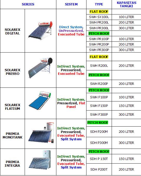 Harga Pemanas Air Solar Water Heater Sanken Pemanas Air