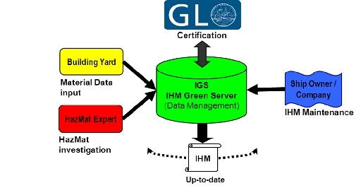 ShipRecycling:: Germanischer Lloyd (GL) Introduces New