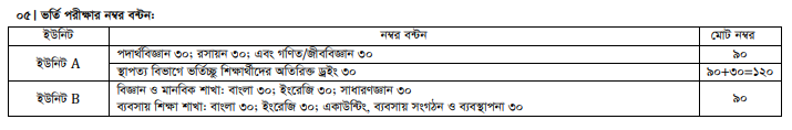 Pabna University of Science & Technology (PUST) admission test marks distribution