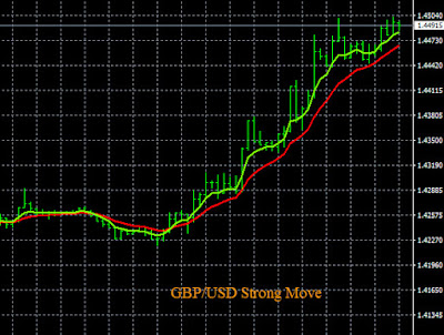 Live GBP/USD Trading Signal
