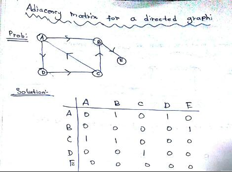 How to represent a graph in data structure through Adjacency matrix
